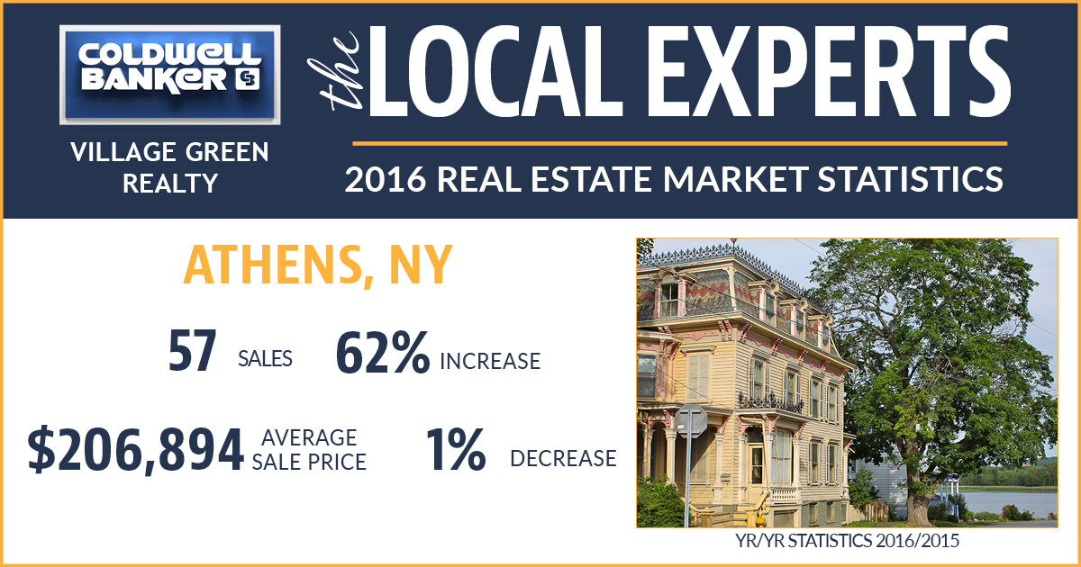 Athens NY Real Estate