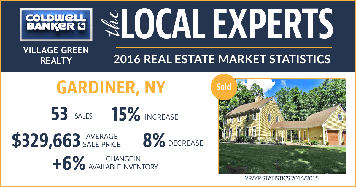Gardiner NY Real Estate Statistics 2016