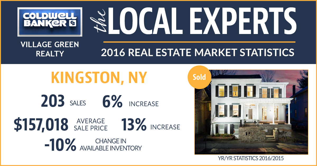 Kingston NY Market Statistics