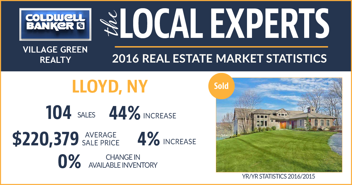 Lloyd NY Real Estate 2016