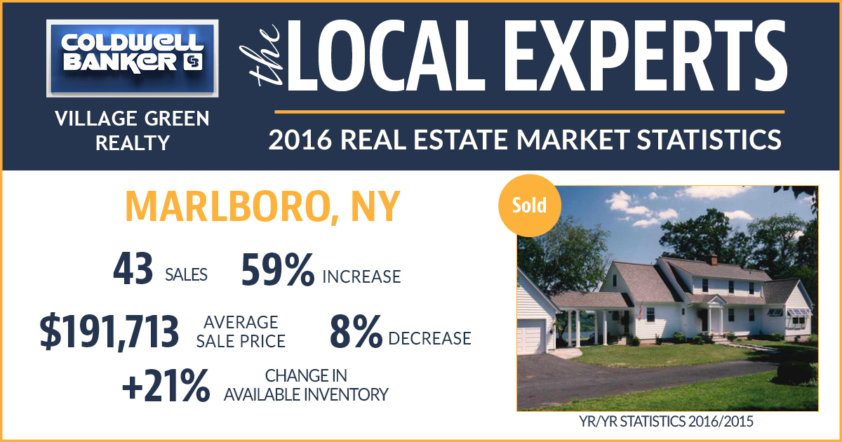 Marlboro NY Real Estate Ulster County