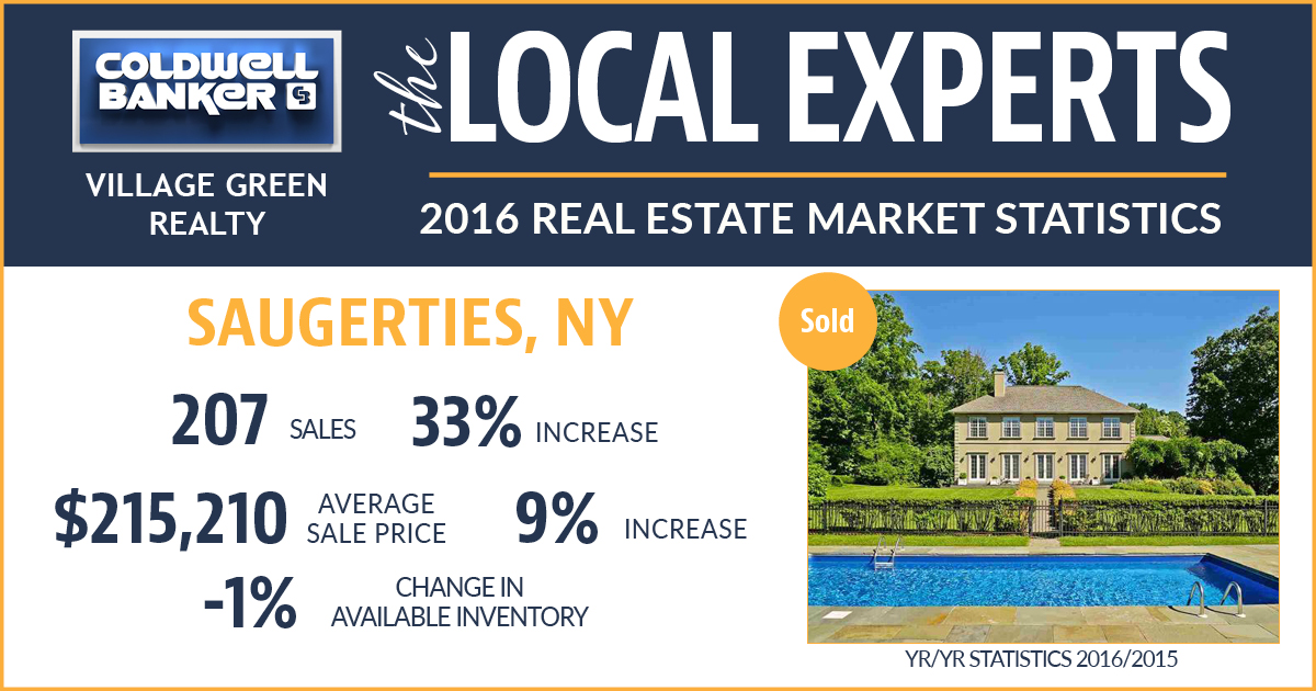 Saugerties ny real estate market statistics